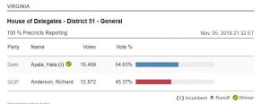 Virginia House of Delegates District 51 Results